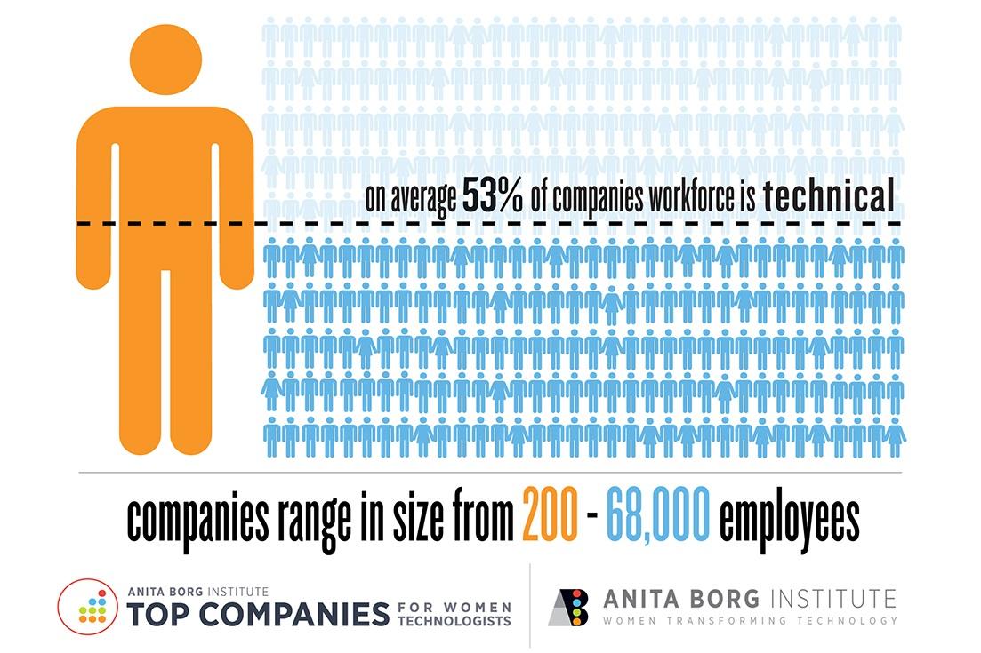 ABI_top-companies-range-graphic